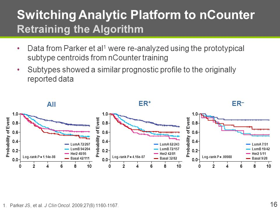 Switching Analytic Platform to nCounter Retraining the Algorithm Data from Parker et al 1 were re-analyzed using the prototypical subtype centroids from nCounter training Subtypes showed a similar prognostic profile to the originally reported data 16 1.Parker JS, et al.