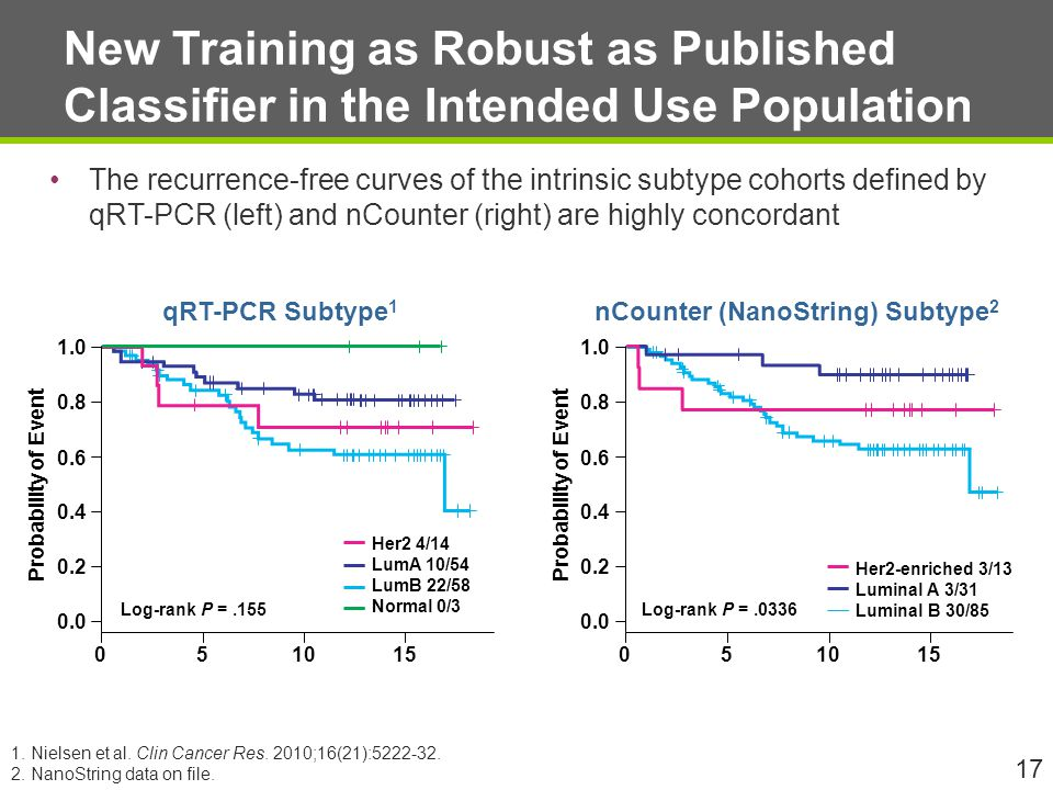 New Training as Robust as Published Classifier in the Intended Use Population The recurrence-free curves of the intrinsic subtype cohorts defined by qRT-PCR (left) and nCounter (right) are highly concordant 17 nCounter (NanoString) Subtype 2 qRT-PCR Subtype 1 1.0 0.8 0.6 0.4 0.2 0.0 051015 1.0 0.8 0.6 0.4 0.2 0.0 051015 Probability of Event Log-rank P =.155 Her2 4/14 LumA 10/54 LumB 22/58 Normal 0/3 Probability of Event Log-rank P =.0336 Her2-enriched 3/13 Luminal A 3/31 Luminal B 30/85 1.