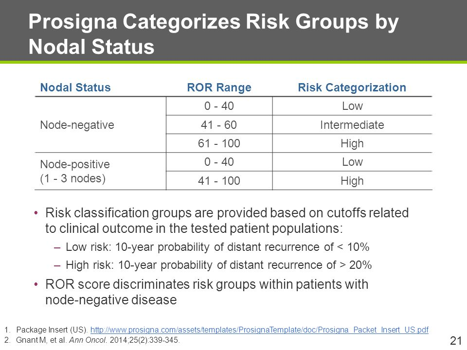 Prosigna Categorizes Risk Groups by Nodal Status Risk classification groups are provided based on cutoffs related to clinical outcome in the tested patient populations: –Low risk: 10-year probability of distant recurrence of < 10% –High risk: 10-year probability of distant recurrence of > 20% ROR score discriminates risk groups within patients with node-negative disease 21 Nodal StatusROR RangeRisk Categorization Node-negative 0 - 40Low 41 - 60Intermediate 61 - 100High Node-positive (1 - 3 nodes) 0 - 40Low 41 - 100High 1.Package Insert (US).