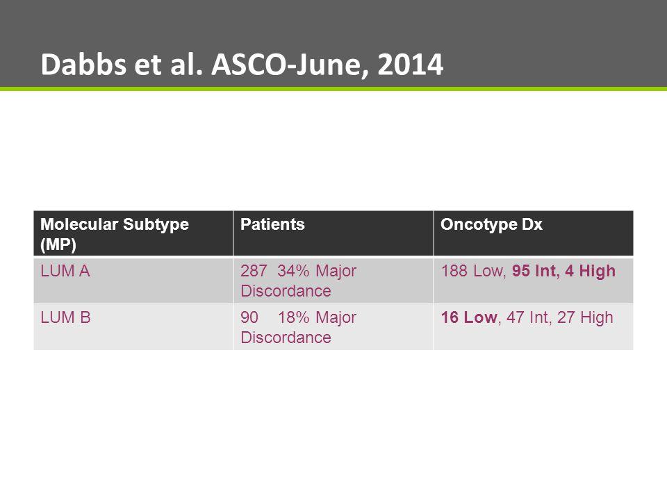 Dabbs et al. ASCO-June, 2014 Molecular Subtype (MP) PatientsOncotype Dx LUM A287 34% Major Discordance 188 Low, 95 Int, 4 High LUM B90 18% Major Disco