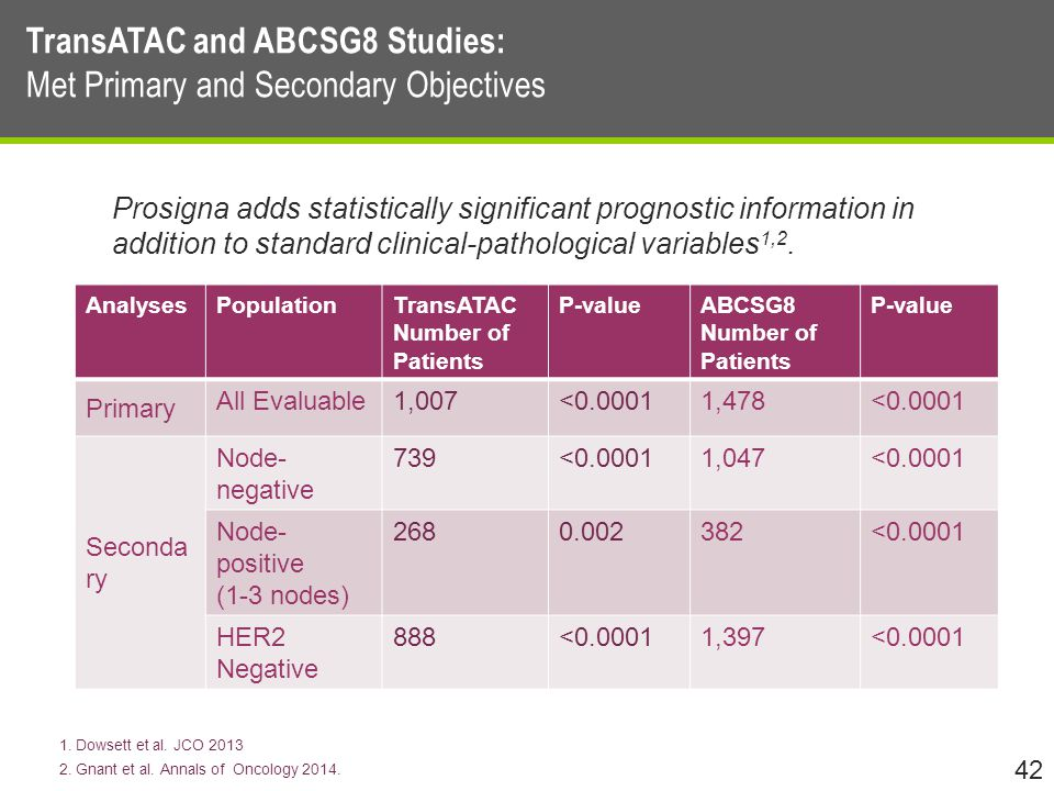 42 TransATAC and ABCSG8 Studies: Met Primary and Secondary Objectives Prosigna adds statistically significant prognostic information in addition to standard clinical-pathological variables 1,2.