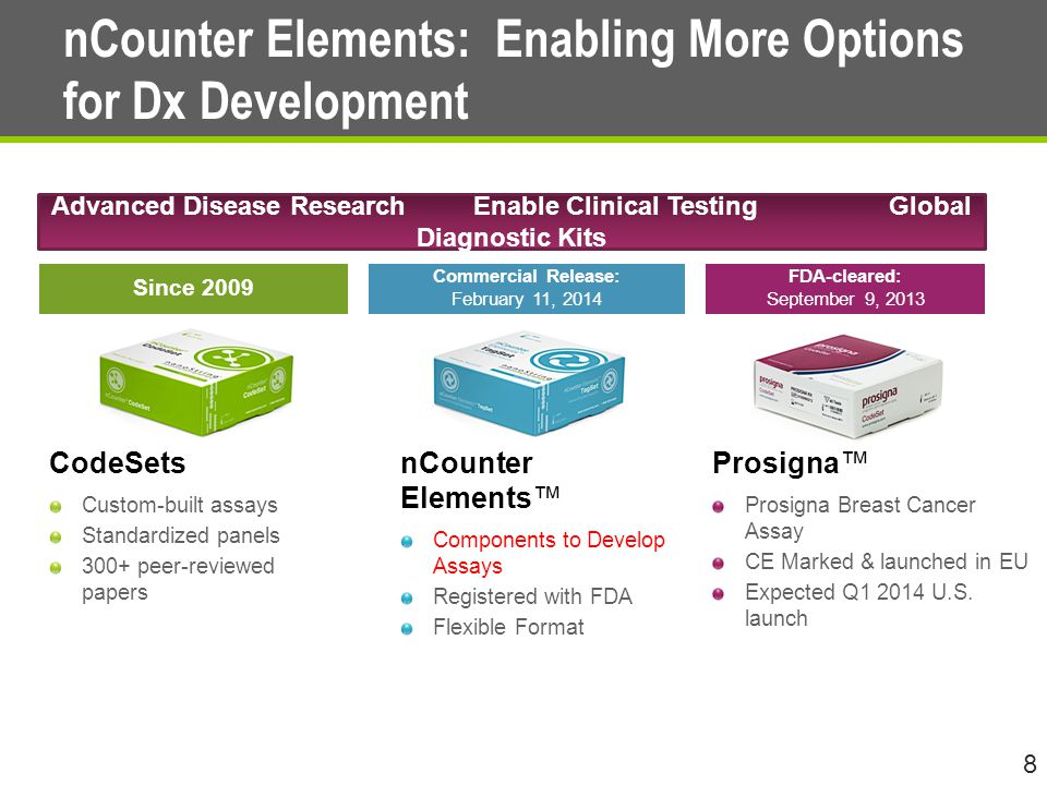 nCounter Elements: Enabling More Options for Dx Development 8 CodeSets Custom-built assays Standardized panels 300+ peer-reviewed papers nCounter Elements™ Components to Develop Assays Registered with FDA Flexible Format Prosigna™ Prosigna Breast Cancer Assay CE Marked & launched in EU Expected Q1 2014 U.S.