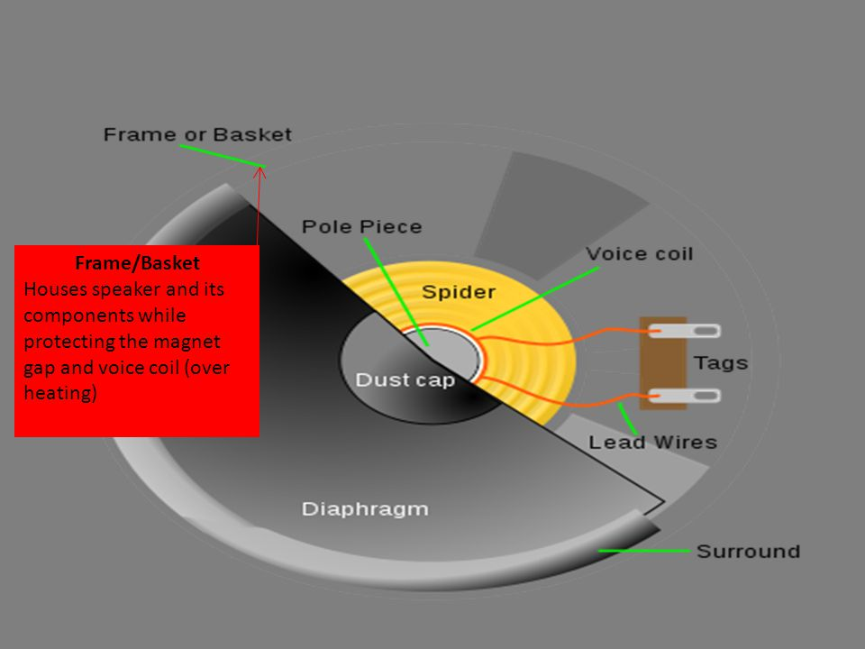 Frame/Basket Houses speaker and its components while protecting the magnet gap and voice coil (over heating)