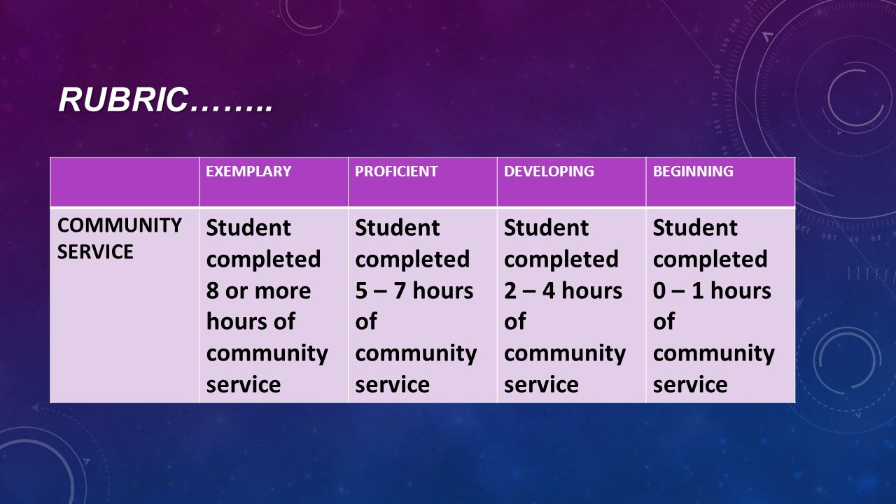 RUBRIC…….. EXEMPLARYPROFICIENTDEVELOPINGBEGINNING COMMUNITY SERVICE Student completed 8 or more hours of community service Student completed 5 – 7 hou