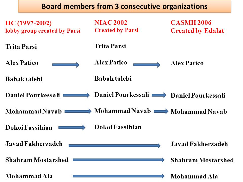 IIC (1997-2002) lobby group created by Parsi Trita Parsi Alex Patico Babak talebi Daniel Pourkessali Mohammad Navab Dokoi Fassihian Javad Fakherzadeh Shahram Mostarshed Mohammad Ala NIAC 2002 Created by Parsi Trita Parsi Alex Patico Babak talebi Daniel Pourkessali Mohammad Navab Dokoi Fassihian CASMII 2006 Created by Edalat Alex Patico Daniel Pourkessali Mohammad Navab Javad Fakherzadeh Shahram Mostarshed Mohammad Ala Board members from 3 consecutive organizations