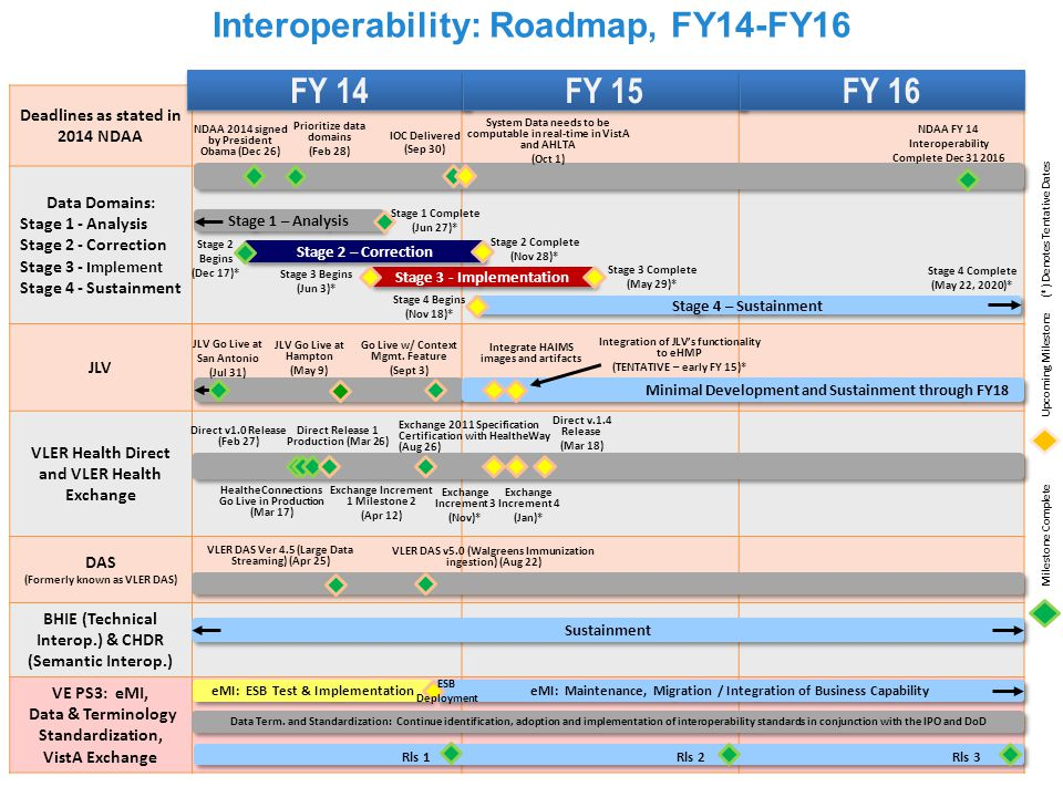 Interoperability: Roadmap, FY14-FY16 Deadlines as stated in 2014 NDAA Data Domains: Stage 1 - Analysis Stage 2 - Correction Stage 3 - Implement Stage