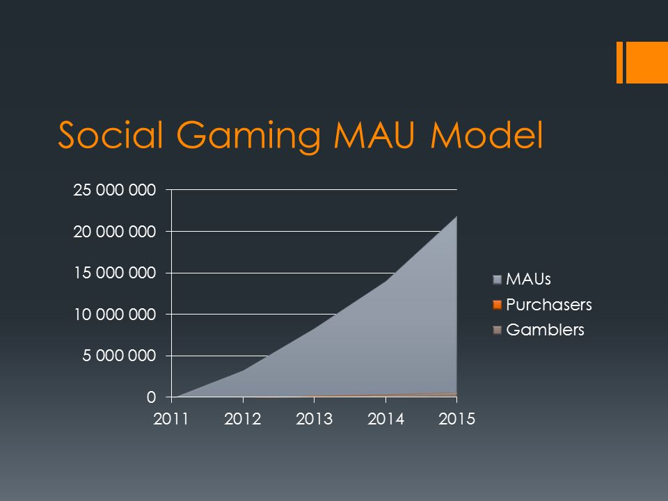 Social Gaming MAU Model