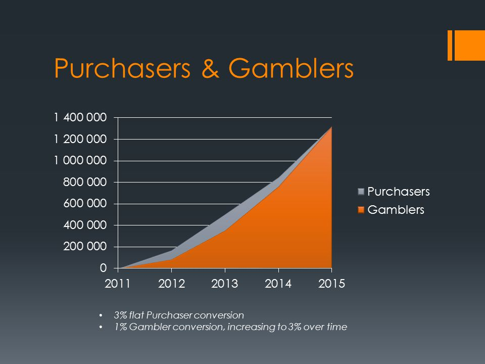 Purchasers & Gamblers 3% flat Purchaser conversion 1% Gambler conversion, increasing to 3% over time
