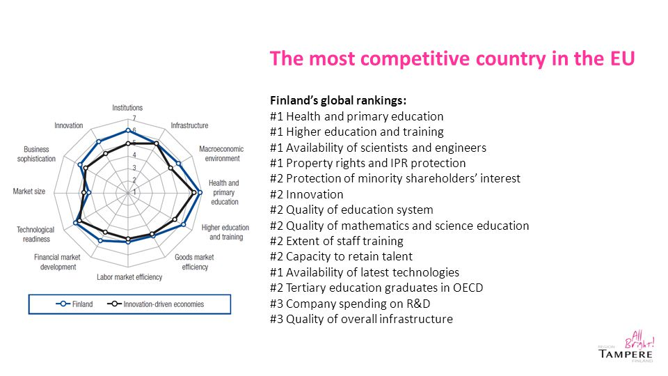 The most competitive country in the EU Finland's global rankings: #1 Health and primary education #1 Higher education and training #1 Availability of