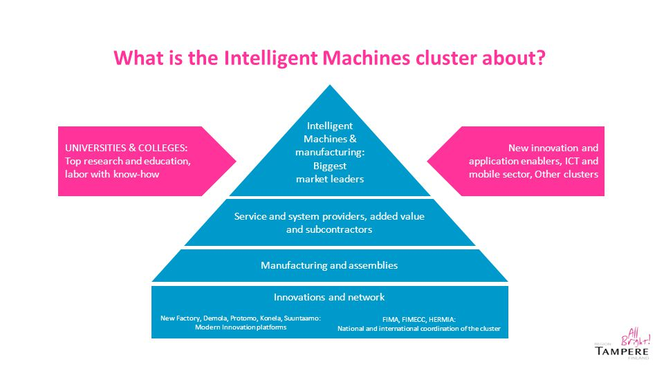 What is the Intelligent Machines cluster about? Intelligent Machines & manufacturing: Biggest market leaders Service and system providers, added value