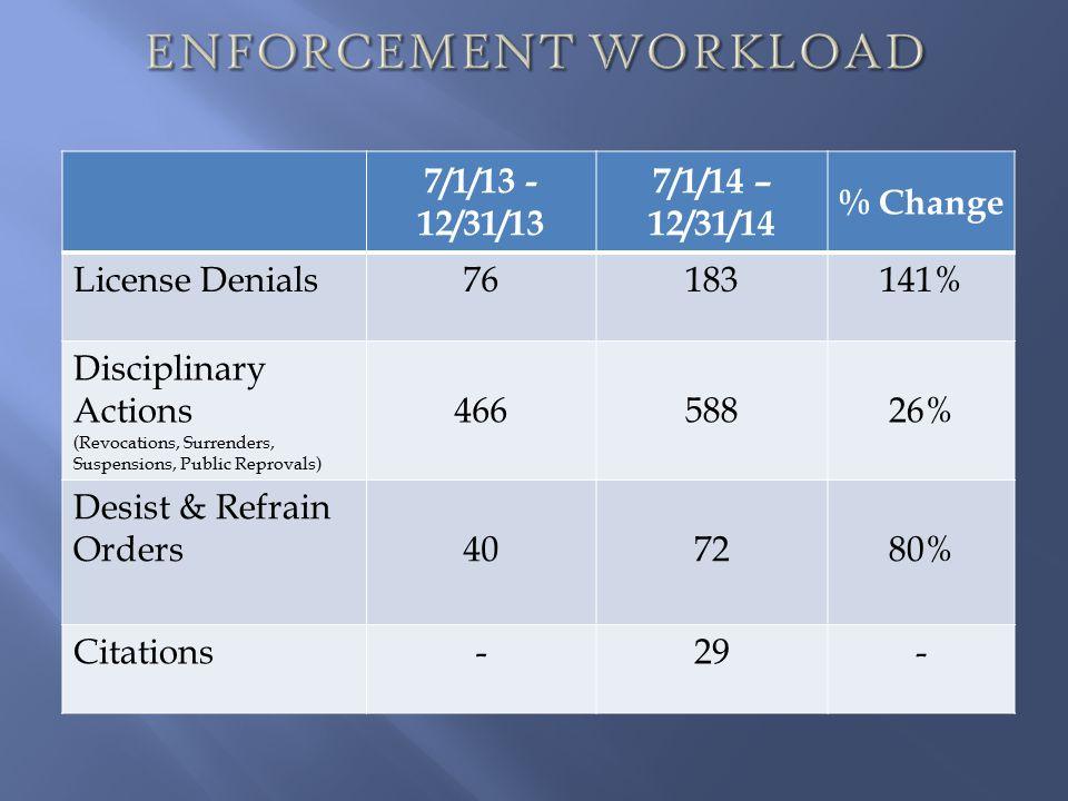 7/1/13 - 12/31/13 7/1/14 – 12/31/14 % Change License Denials76183141% Disciplinary Actions (Revocations, Surrenders, Suspensions, Public Reprovals) 46