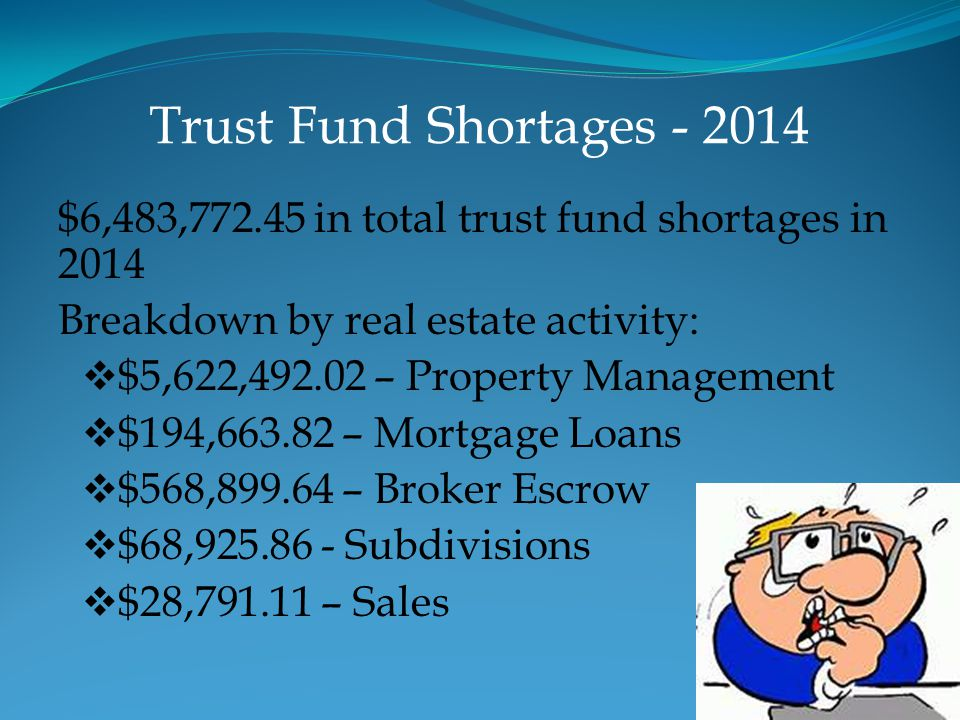 Trust Fund Shortages - 2014 $6,483,772.45 in total trust fund shortages in 2014 Breakdown by real estate activity:  $5,622,492.02 – Property Manageme