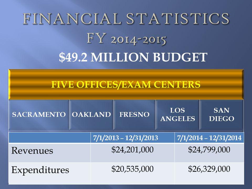 $49.2 MILLION BUDGET 7/1/2013 – 12/31/20137/1/2014 – 12/31/2014 Revenues $24,201,000$24,799,000 Expenditures $20,535,000$26,329,000