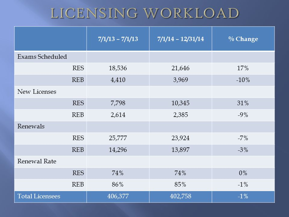 7/1/13 – 7/1/137/1/14 – 12/31/14% Change Exams Scheduled RES18,53621,64617% REB4,4103,969-10% New Licenses RES7,79810,34531% REB2,6142,385-9% Renewals