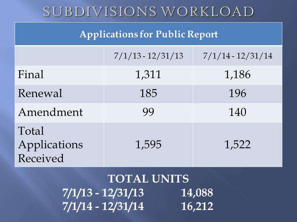Applications for Public Report 7/1/13 - 12/31/137/1/14 - 12/31/14 Final1,3111,186 Renewal185196 Amendment99140 Total Applications Received 1,5951,522