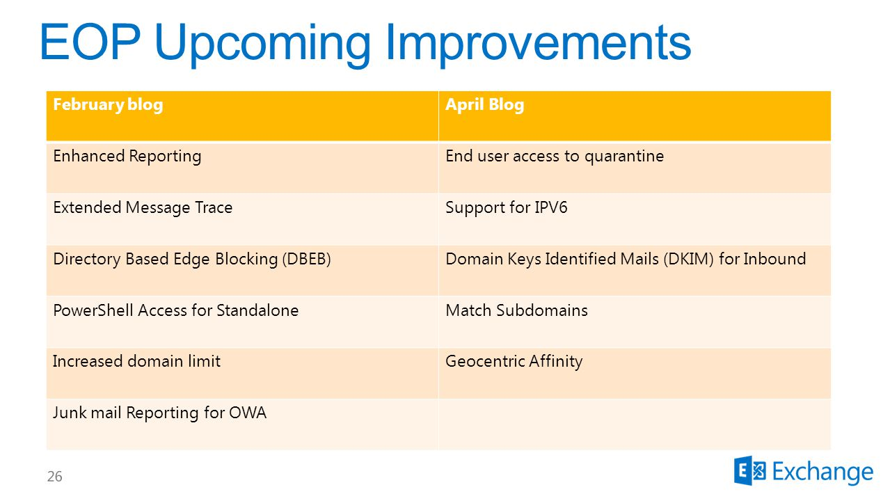 February blogApril Blog Enhanced ReportingEnd user access to quarantine Extended Message TraceSupport for IPV6 Directory Based Edge Blocking (DBEB)Domain Keys Identified Mails (DKIM) for Inbound PowerShell Access for StandaloneMatch Subdomains Increased domain limitGeocentric Affinity Junk mail Reporting for OWA