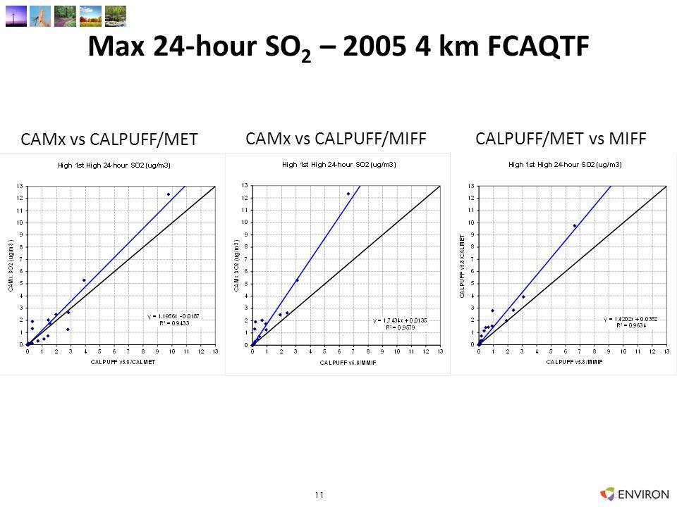 Max 24-hour SO 2 – 2005 4 km FCAQTF 11 CAMx vs CALPUFF/MET CAMx vs CALPUFF/MIFFCALPUFF/MET vs MIFF