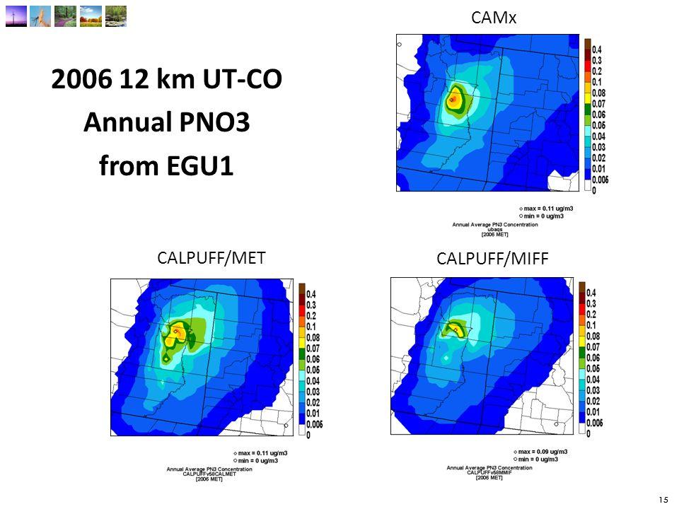 15 2006 12 km UT-CO Annual PNO3 from EGU1 15 CAMx CALPUFF/MIFF CALPUFF/MET