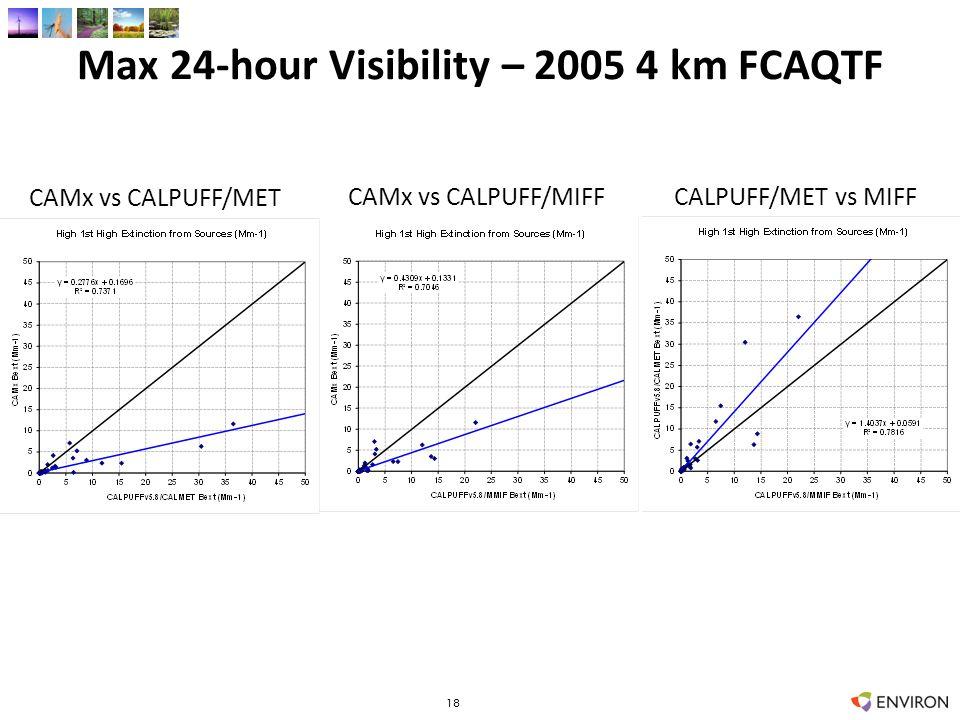 Max 24-hour Visibility – 2005 4 km FCAQTF 18 CAMx vs CALPUFF/MET CAMx vs CALPUFF/MIFFCALPUFF/MET vs MIFF