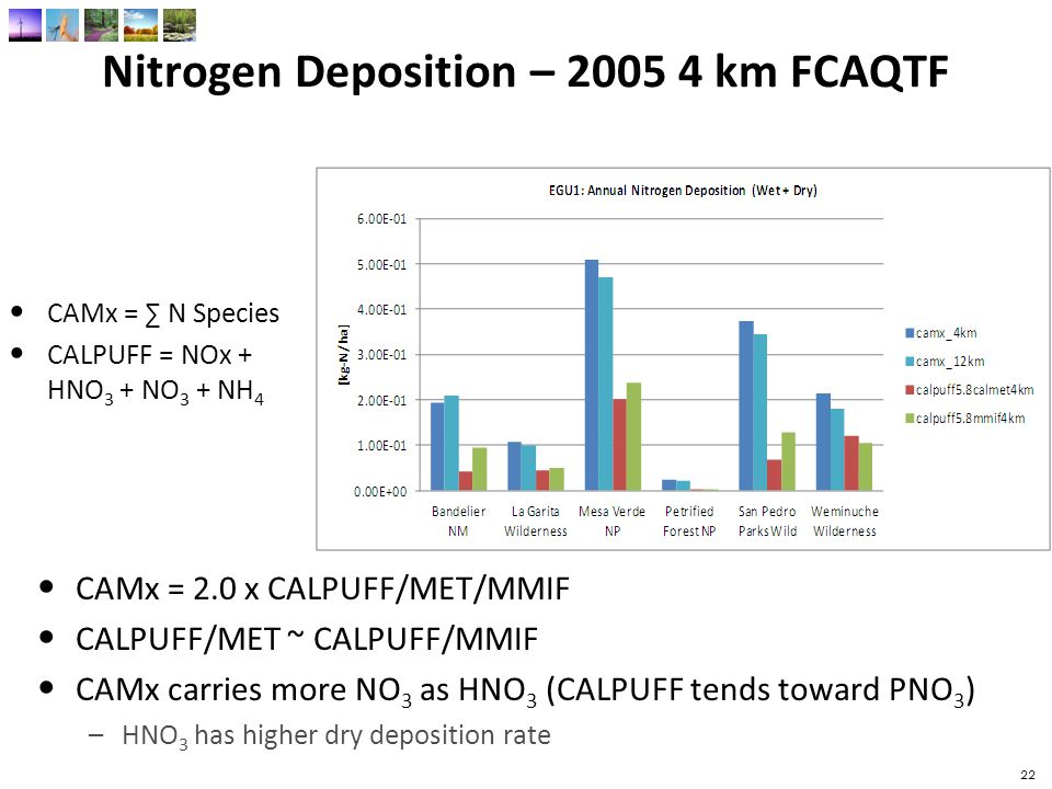 Nitrogen Deposition – 2005 4 km FCAQTF CAMx = 2.0 x CALPUFF/MET/MMIF CALPUFF/MET ~ CALPUFF/MMIF CAMx carries more NO 3 as HNO 3 (CALPUFF tends toward PNO 3 ) –HNO 3 has higher dry deposition rate CAMx = ∑ N Species CALPUFF = NOx + HNO 3 + NO 3 + NH 4 22
