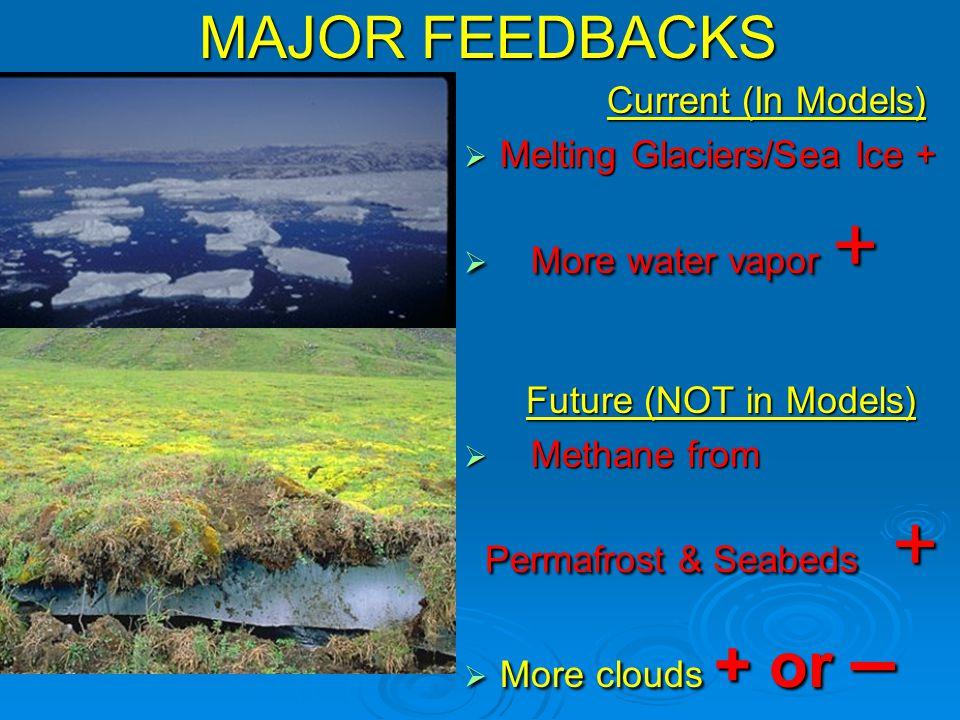 MAJOR FEEDBACKS MAJOR FEEDBACKS Current (In Models)  Melting Glaciers/Sea Ice +  More water vapor + Future (NOT in Models) Future (NOT in Models)  Methane from Permafrost & Seabeds + Permafrost & Seabeds +  More clouds + or –