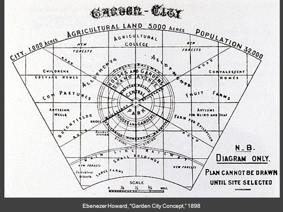 "Ebenezer Howard, ""Garden City Concept,"" 1898"