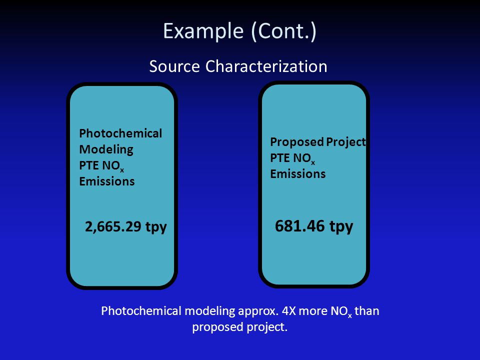 Example (Cont.) Source Characterization Photochemical Modeling PTE NO x Emissions 2,665.29 tpy PSD Increment: SO 2 PM 10 Property Line: SO 2 H 2 S Hea