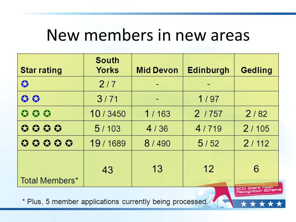 New members in new areas Star rating South Yorks Mid Devon EdinburghGedling  2 / 7 --    3 / 71 - 1 / 97      10 / 3450 1 / 163 2 / 757 2 /