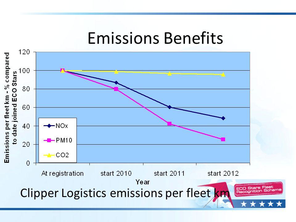 Clipper Logistics emissions per fleet km Emissions Benefits