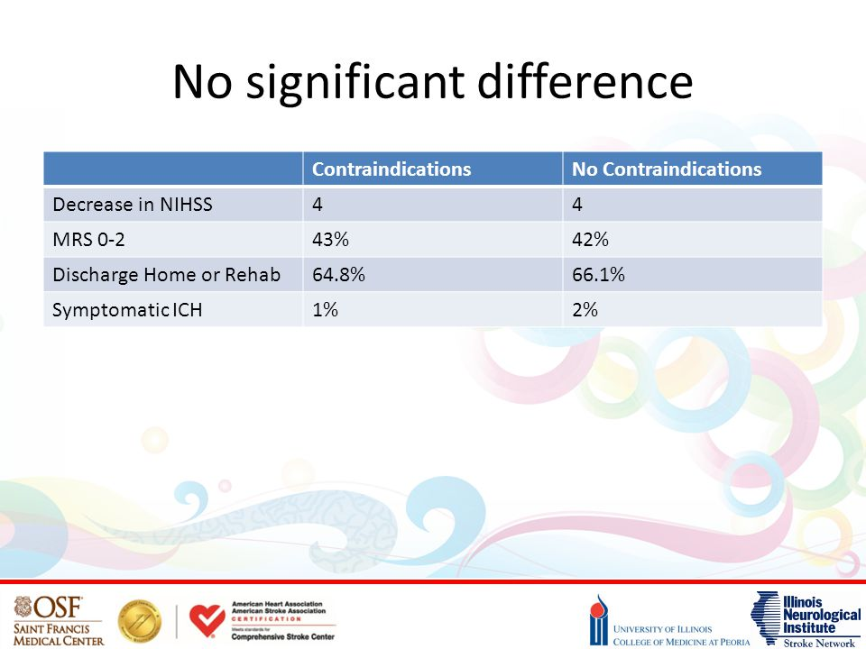 No significant difference ContraindicationsNo Contraindications Decrease in NIHSS44 MRS 0-243%42% Discharge Home or Rehab64.8%66.1% Symptomatic ICH1%2%