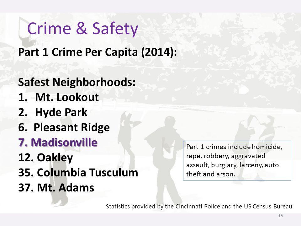 Crime & Safety 15 Part 1 Crime Per Capita (2014): Safest Neighborhoods: 1.Mt. Lookout 2.Hyde Park 6. Pleasant Ridge 7. Madisonville 12. Oakley 35. Col