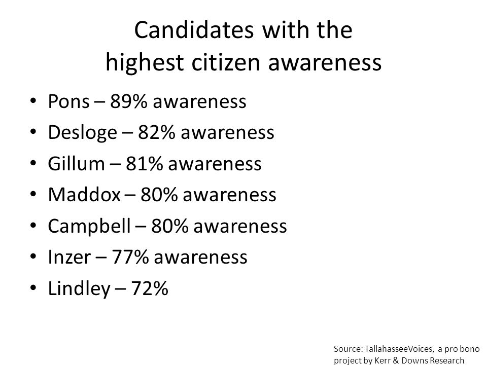 Candidates with the highest citizen awareness Pons – 89% awareness Desloge – 82% awareness Gillum – 81% awareness Maddox – 80% awareness Campbell – 80% awareness Inzer – 77% awareness Lindley – 72% Source: TallahasseeVoices, a pro bono project by Kerr & Downs Research