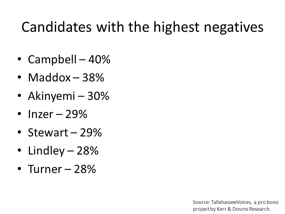 Candidates with the highest negatives Campbell – 40% Maddox – 38% Akinyemi – 30% Inzer – 29% Stewart – 29% Lindley – 28% Turner – 28% Source: TallahasseeVoices, a pro bono project by Kerr & Downs Research