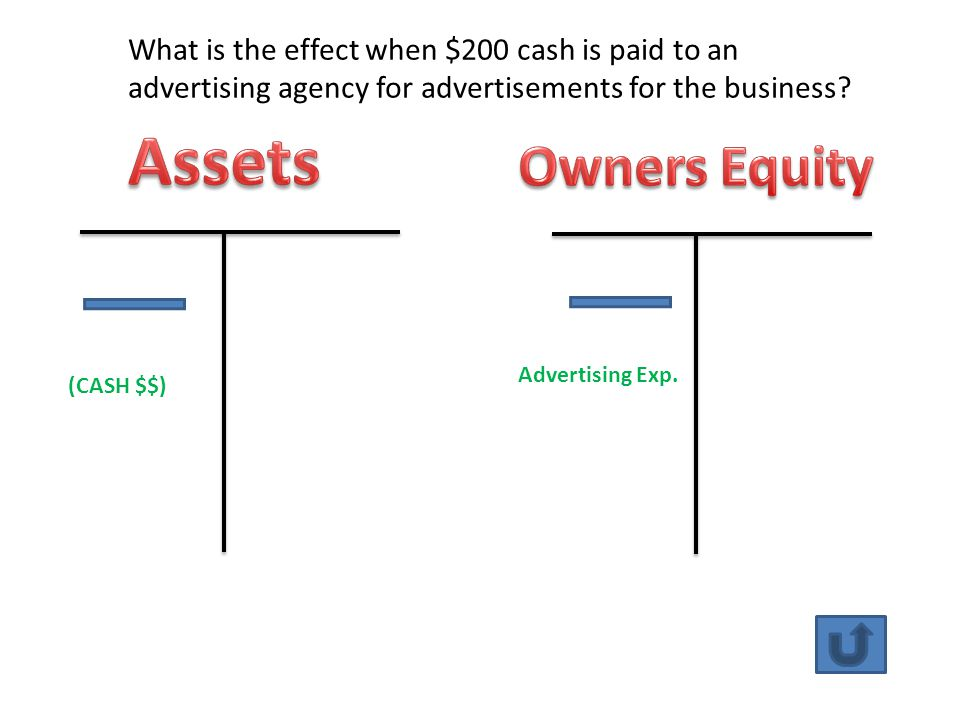 (CASH $$) Advertising Exp. What is the effect when $200 cash is paid to an advertising agency for advertisements for the business?