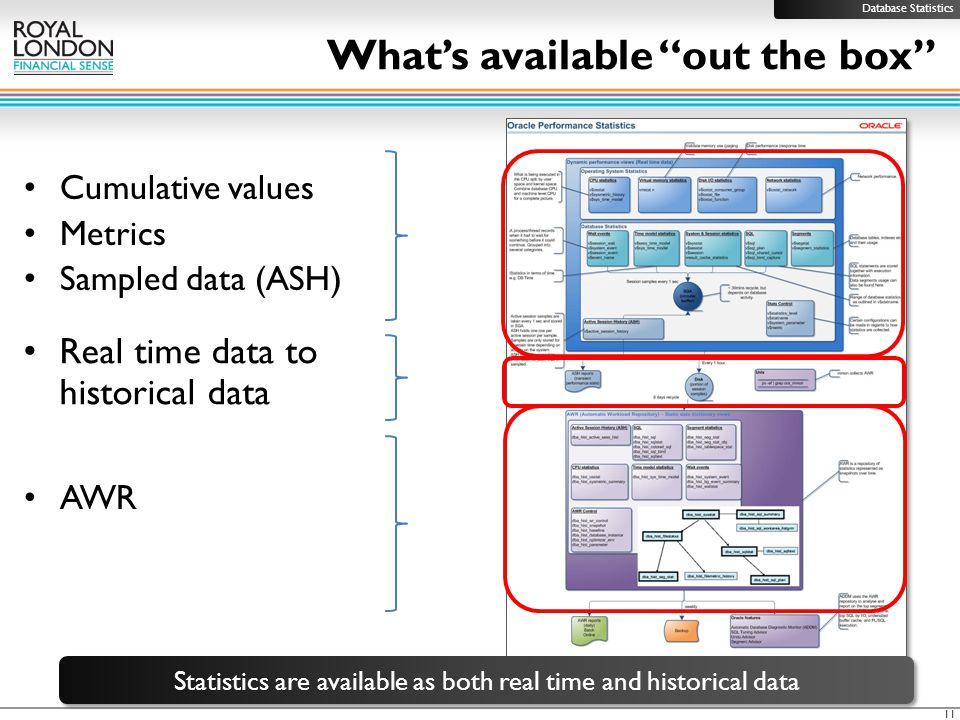 What's available out the box 11 Real time data to historical data AWR Statistics are available as both real time and historical data Cumulative values Metrics Sampled data (ASH) Database Statistics