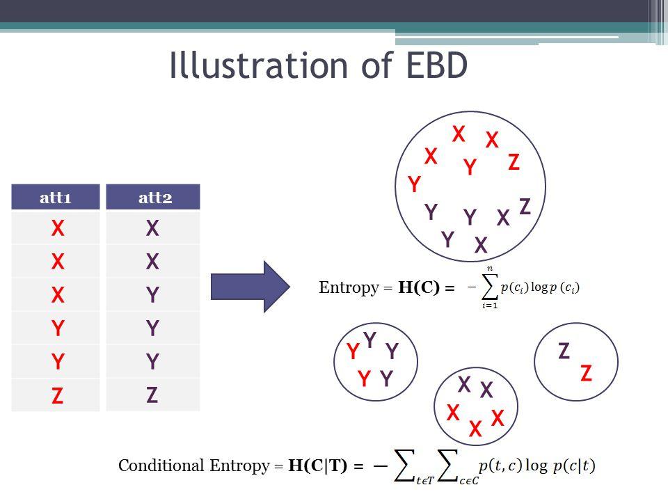 Illustration of EBD att1 X X X Y Y Z att2 X X Y Y Y Z X X X Y Y Z Y Y Y X X Z Y Y X Y Y Y X X X X Z Z Entropy = H(C) = Conditional Entropy = H(C|T) =