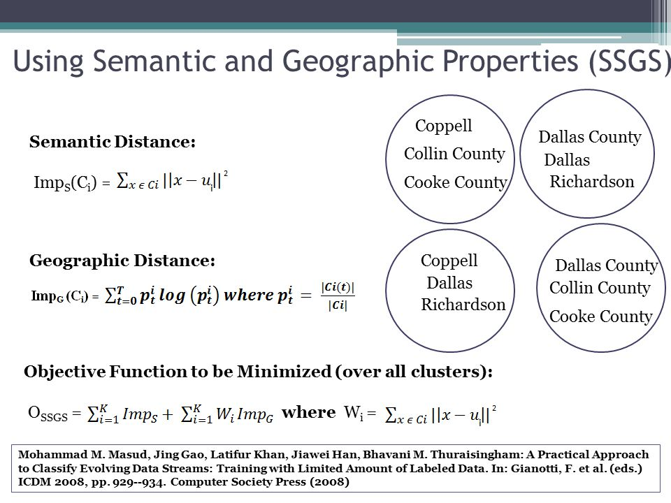 Using Semantic and Geographic Properties (SSGS) Semantic Distance: Imp S (C i ) = = Geographic Distance: Objective Function to be Minimized (over all clusters): O SSGS = where W i = Coppell Collin County Dallas County Richardson Cooke County Dallas Coppell Richardson Dallas Collin County Dallas County Cooke County Mohammad M.