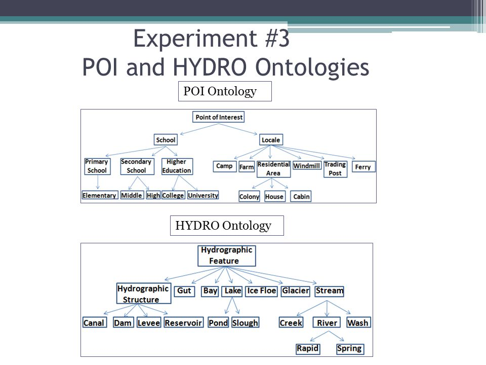 POI Ontology Experiment #3 POI and HYDRO Ontologies HYDRO Ontology