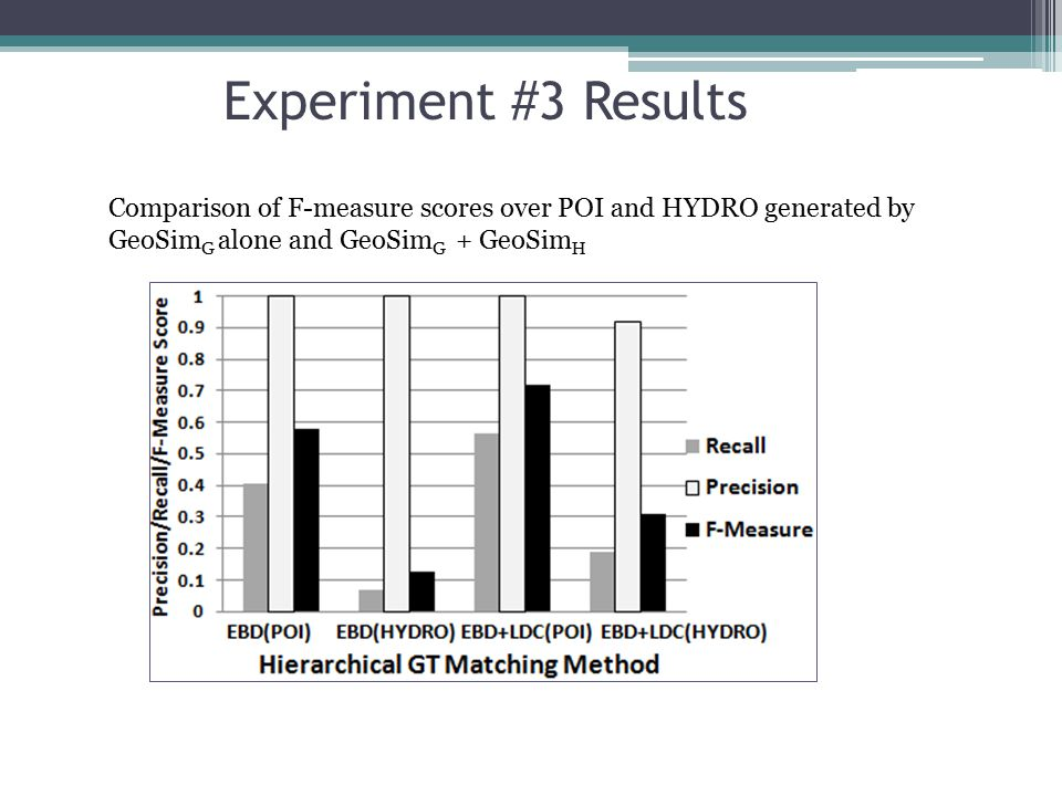 Experiment #3 Results Comparison of F-measure scores over POI and HYDRO generated by GeoSim G alone and GeoSim G + GeoSim H