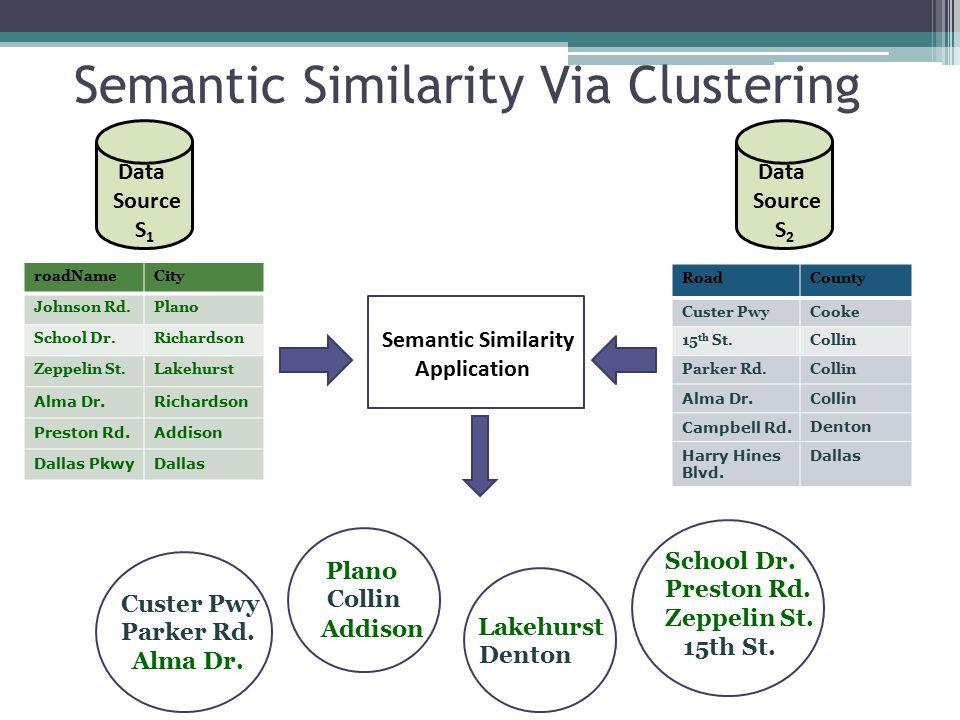 Semantic Similarity Via Clustering roadNameCity Johnson Rd.Plano School Dr.Richardson Zeppelin St.Lakehurst Alma Dr.Richardson Preston Rd.Addison Dall