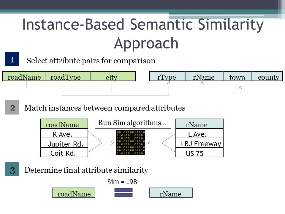 Instance-Based Semantic Similarity Approach 1 Select attribute pairs for comparison 2 roadNameroadType city Match instances between compared attributes town rTyperName county roadNamerName 3 Determine final attribute similarity K Ave.
