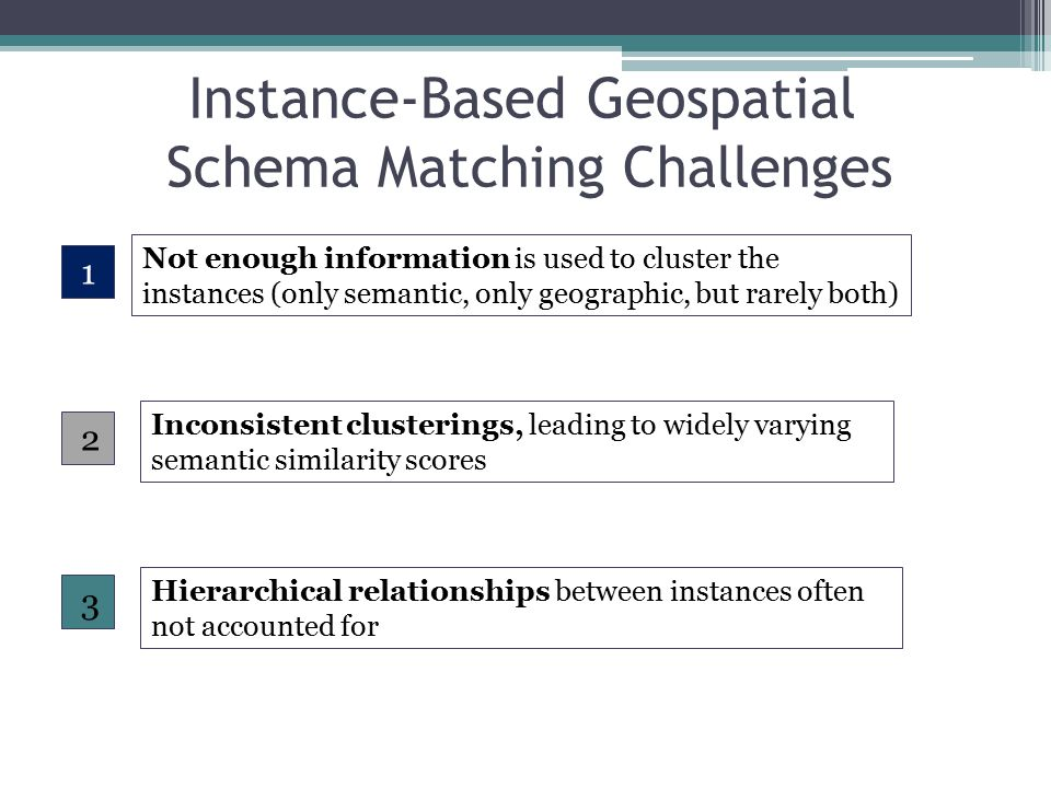 Instance-Based Geospatial Schema Matching Challenges 1 2 3 Not enough information is used to cluster the instances (only semantic, only geographic, but rarely both) Inconsistent clusterings, leading to widely varying semantic similarity scores Hierarchical relationships between instances often not accounted for