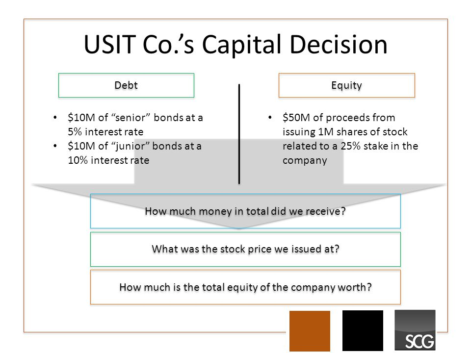 "USIT Co.'s Capital Decision Debt Equity $10M of ""senior"" bonds at a 5% interest rate $10M of ""junior"" bonds at a 10% interest rate $50M of proceeds fr"