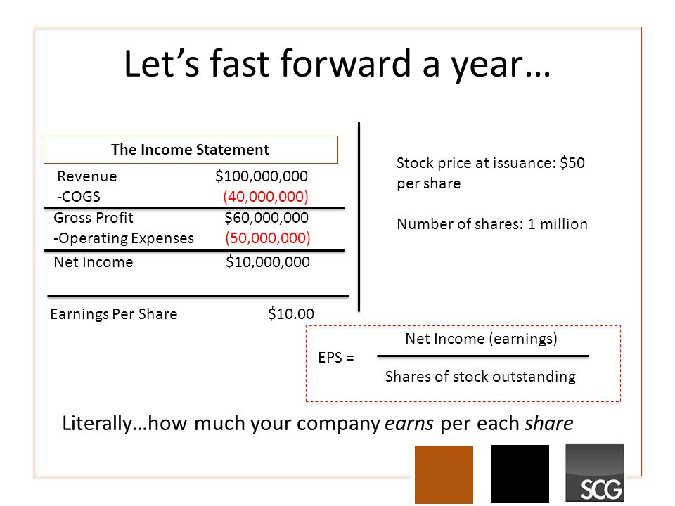Let's fast forward a year… The Income Statement Revenue $100,000,000 -COGS (40,000,000) Gross Profit $60,000,000 -Operating Expenses (50,000,000) Net Income $10,000,000 Earnings Per Share $10.00 Net Income (earnings) Shares of stock outstanding EPS = Literally…how much your company earns per each share Stock price at issuance: $50 per share Number of shares: 1 million