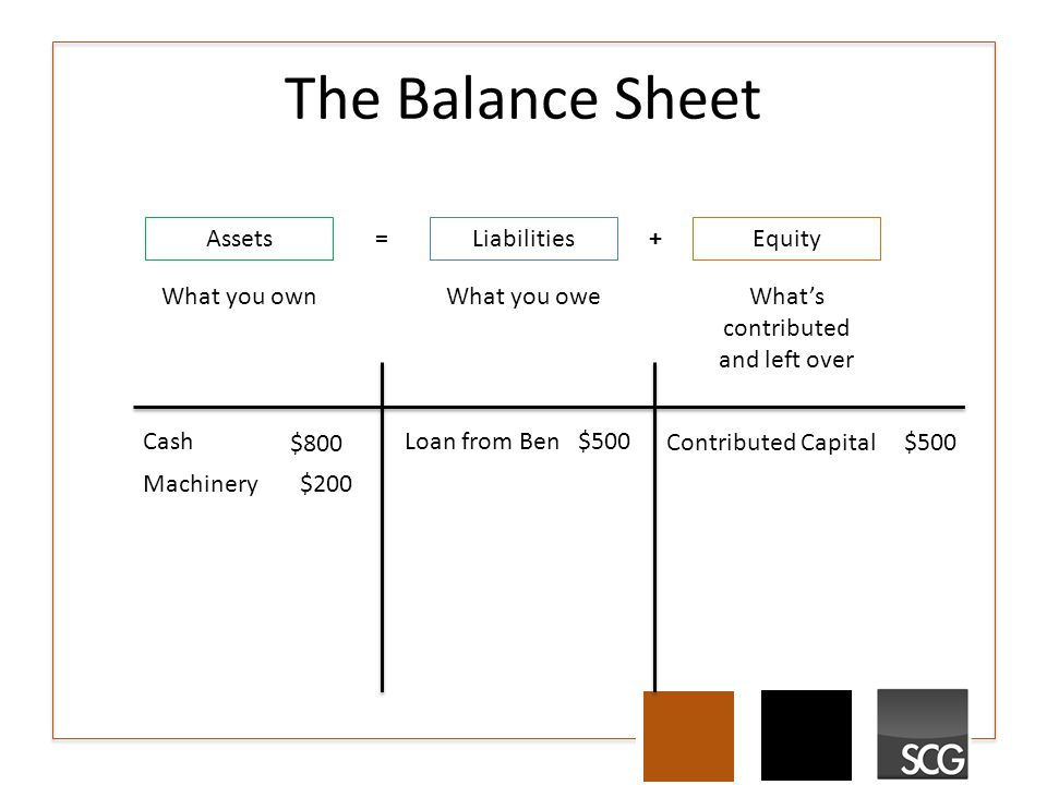The Balance Sheet AssetsLiabilitiesEquity What you own What you oweWhat's contributed and left over =+ Cash $500 Machinery $200 Loan from Ben $500 Contributed Capital $500 $1,000 $800
