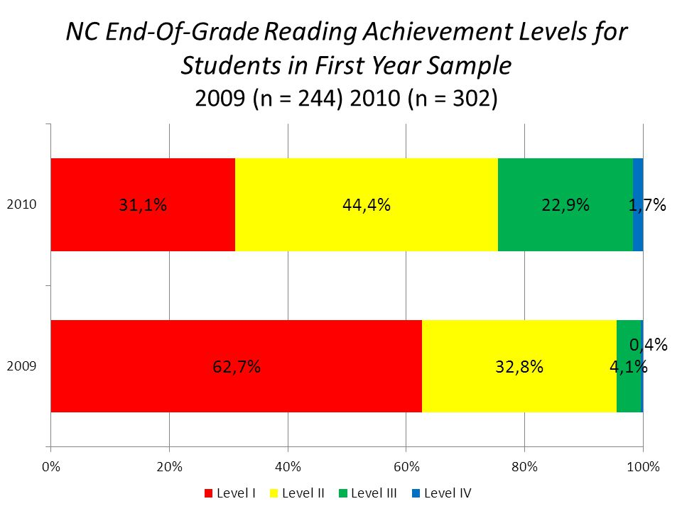 NC End-Of-Grade Reading Achievement Levels for Students in First Year Sample 2009 (n = 244) 2010 (n = 302)