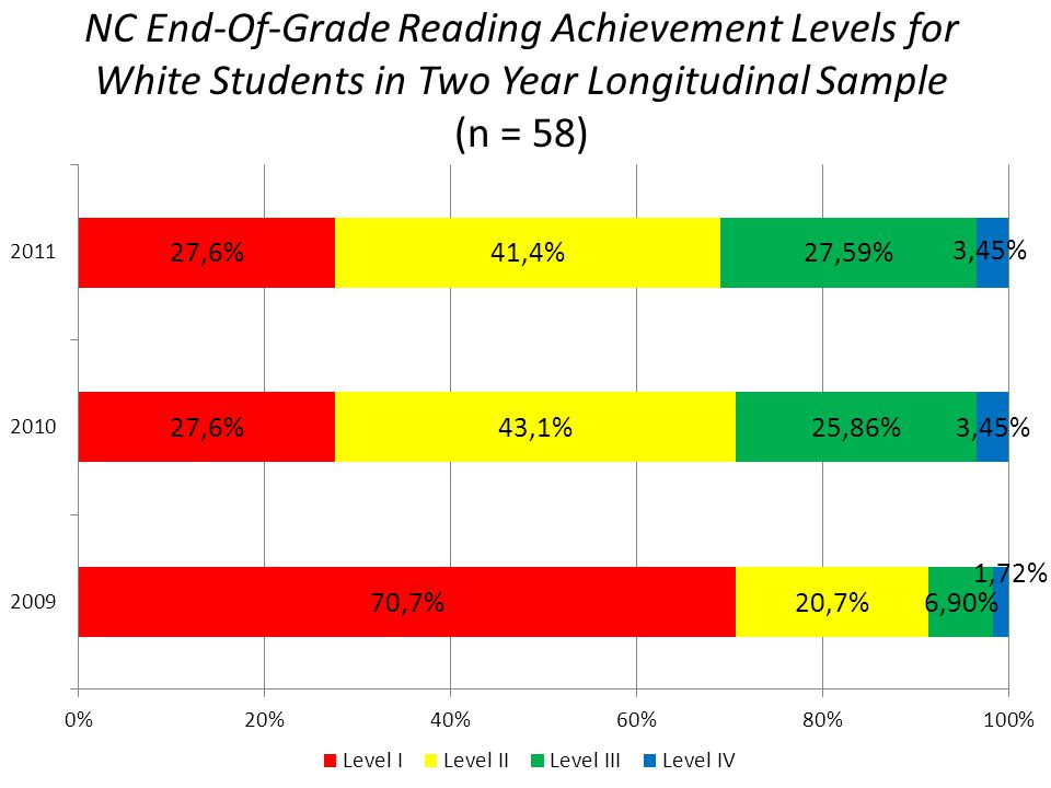 NC End-Of-Grade Reading Achievement Levels for White Students in Two Year Longitudinal Sample (n = 58)