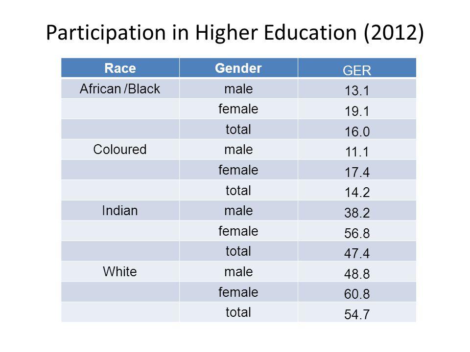 Participation in Higher Education (2012) RaceGender GER African /Blackmale 13.1 female 19.1 total 16.0 Colouredmale 11.1 female 17.4 total 14.2 Indianmale 38.2 female 56.8 total 47.4 Whitemale 48.8 female 60.8 total 54.7