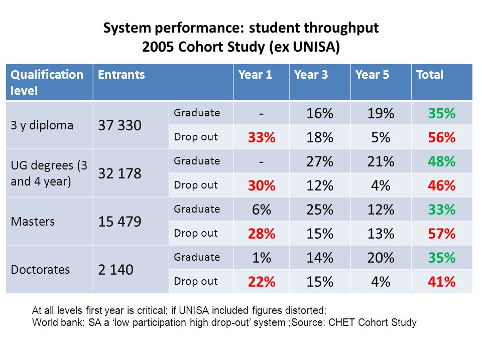 System performance: student throughput 2005 Cohort Study (ex UNISA) Qualification level EntrantsYear 1Year 3Year 5Total 3 y diploma 37 330 Graduate -16%19%35% Drop out 33%18%5%56% UG degrees (3 and 4 year) 32 178 Graduate -27%21%48% Drop out 30%12%4%46% Masters 15 479 Graduate 6%25%12%33% Drop out 28%15%13%57% Doctorates 2 140 Graduate 1%14%20%35% Drop out 22%15%4%41% At all levels first year is critical; if UNISA included figures distorted; World bank: SA a 'low participation high drop-out' system ;Source: CHET Cohort Study
