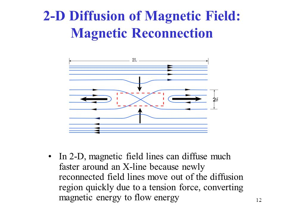 12 2-D Diffusion of Magnetic Field: Magnetic Reconnection In 2-D, magnetic field lines can diffuse much faster around an X-line because newly reconnec